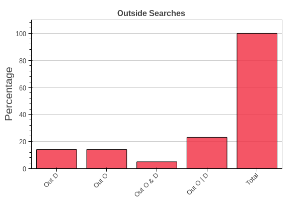 Outside Searches