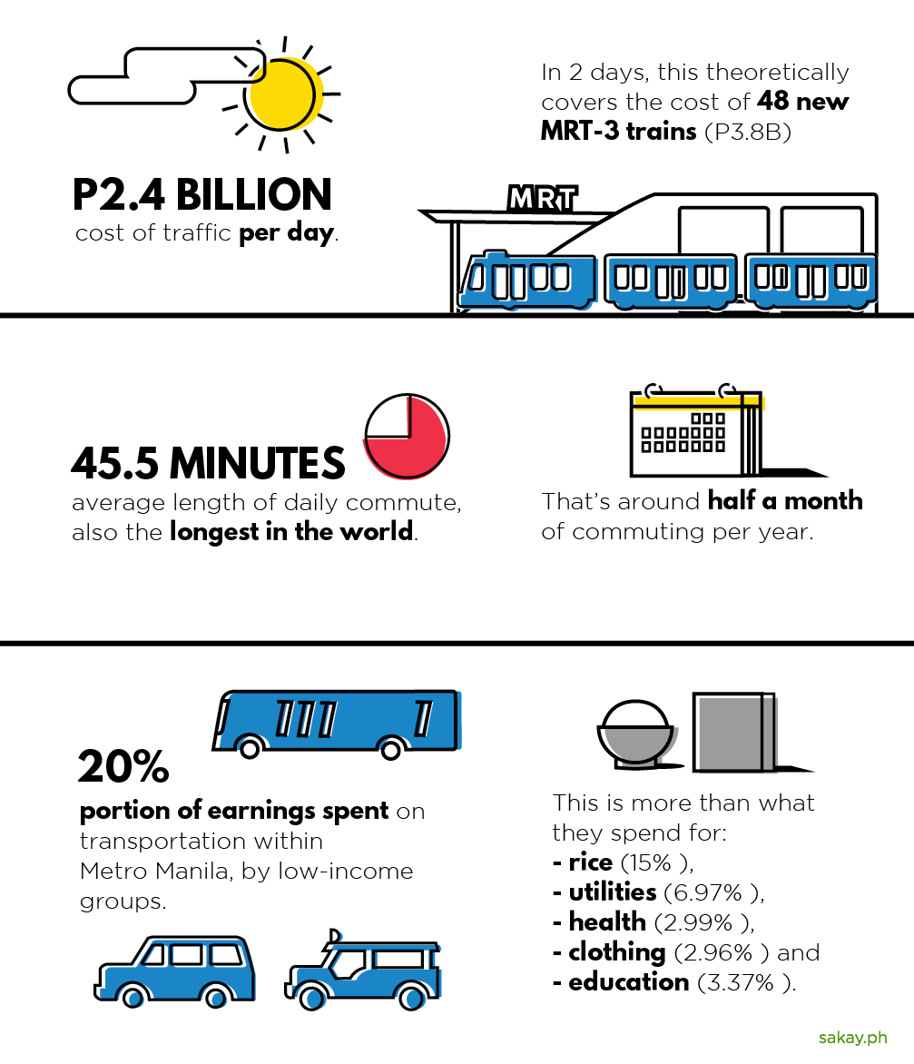 Traffic and commute statistics by Patsy Lascano / Sakay.ph